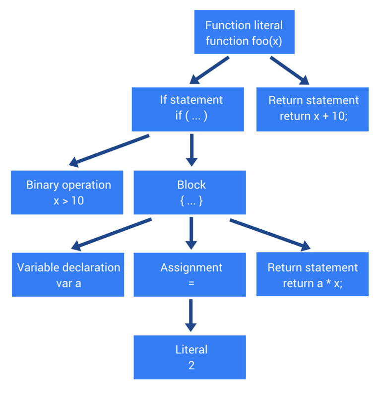 JavaScript的工作原理:解析、抽象语法树(AST)+ 提升编译速度5个技巧