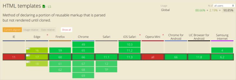 JavaScript 是如何工作:Shadow DOM 的内部结构 + 如何编写独立的组件!