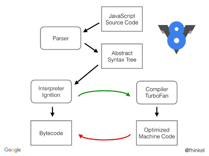 JavaScript深入浅出第4课:V8引擎是如何工作的?