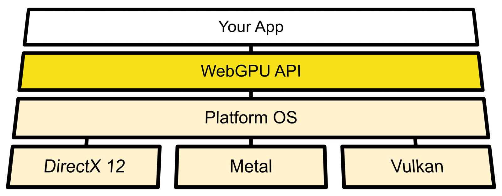 WebGPU